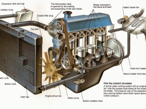 Automotive Air Conditioning System Components and Operation